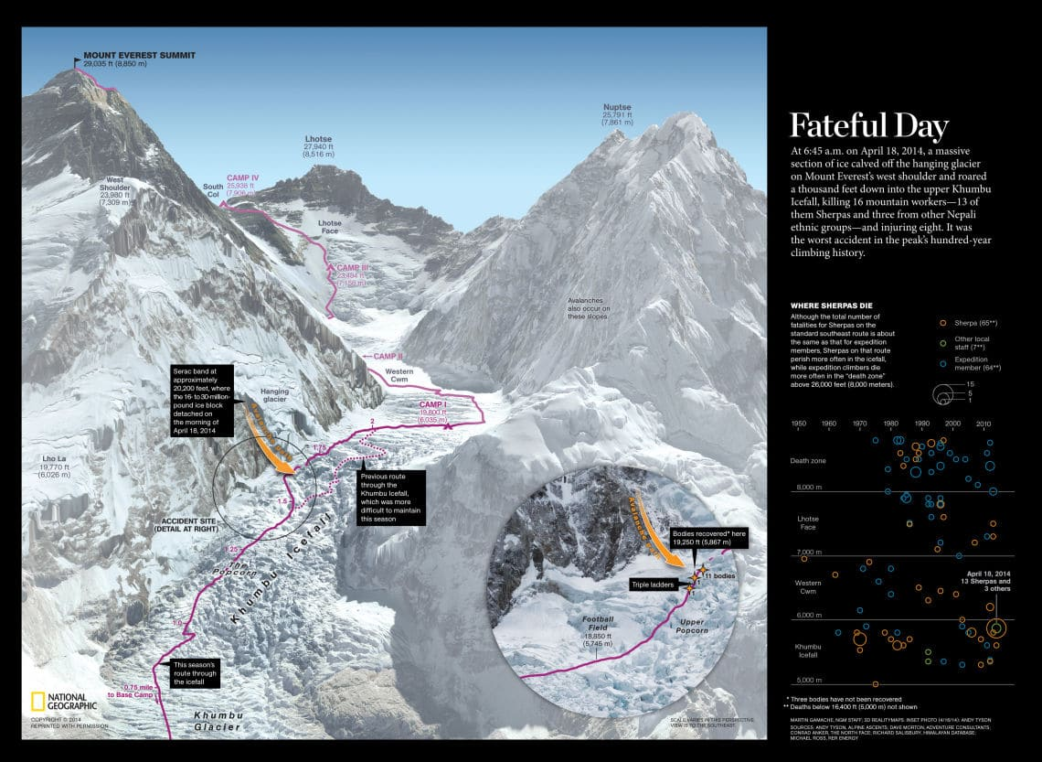 Fateful Day At 6:45 a.m. on April 18, 2014, a massive section of ice calved off the hanging glacier on Mount Everest's west shoulder and roared a thousand feet down into the upper Khumbu Icefall, killing 16 mountain workers—13 of them Sherpas and three from other Nepali ethnic groups—and injuring eight. It was the worst accident in the peak's hundred-year climbing history. Credit: Martin Gamache, NGM Staff; 3D RealityMaps. Detail Photo (4/16/14): Andy Tyson. Sources: Andy Tyson, Alpine Ascents; Dave Morton, Adventure Consultants; Conrad Anker, The North Face; Richard Salisbury, Himalayan Database; Michael Ross, RER Energy